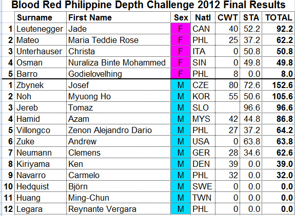 Blood Red Depth Challenge 2012 Overall Result